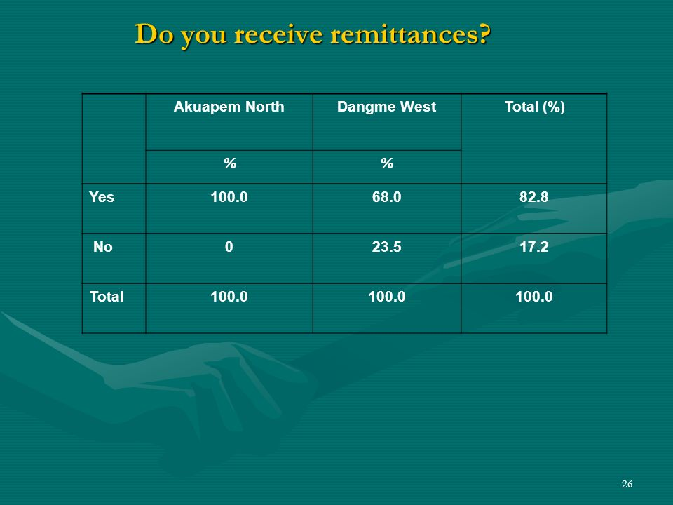 26 Do you receive remittances? Akuapem NorthDangme WestTotal (%) % Yes100.068.082.8 No023.517.2 Total100.0