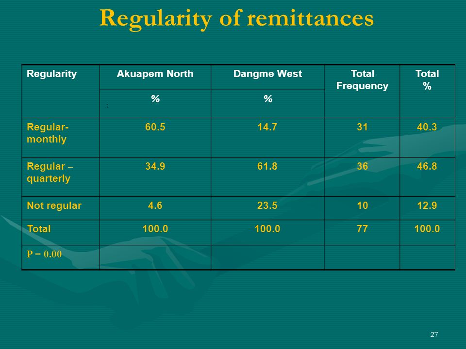 27 Regularity of remittances : RegularityAkuapem NorthDangme WestTotal Frequency Total % % Regular- monthly 60.514.73140.3 Regular – quarterly 34.961.