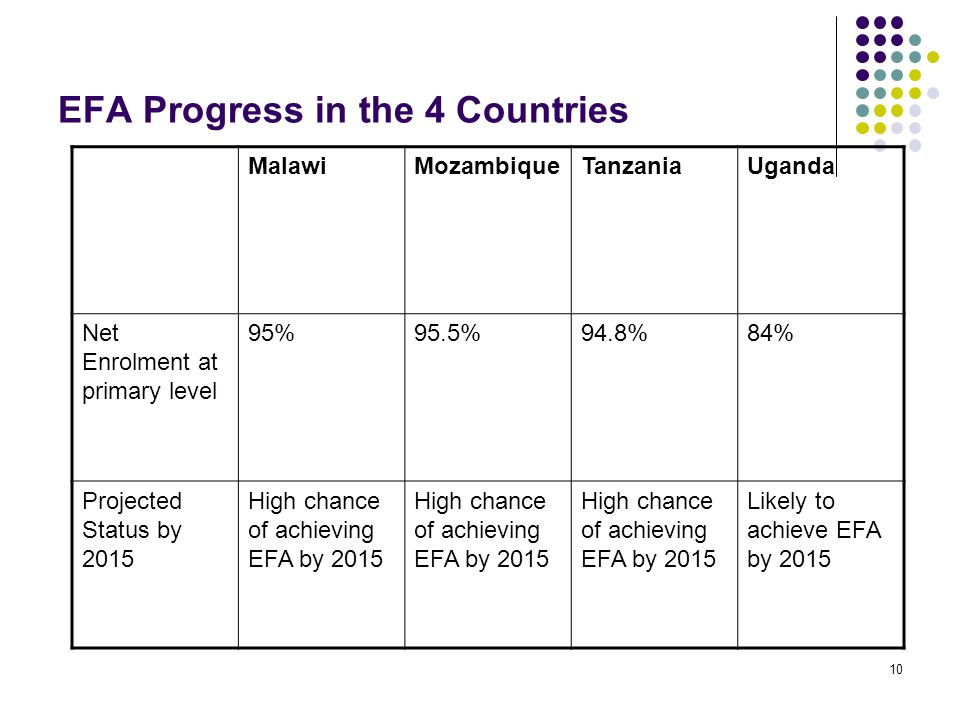 EFA Progress in the 4 Countries 10 MalawiMozambiqueTanzaniaUganda Net Enrolment at primary level 95%95.5%94.8%84% Projected Status by 2015 High chance