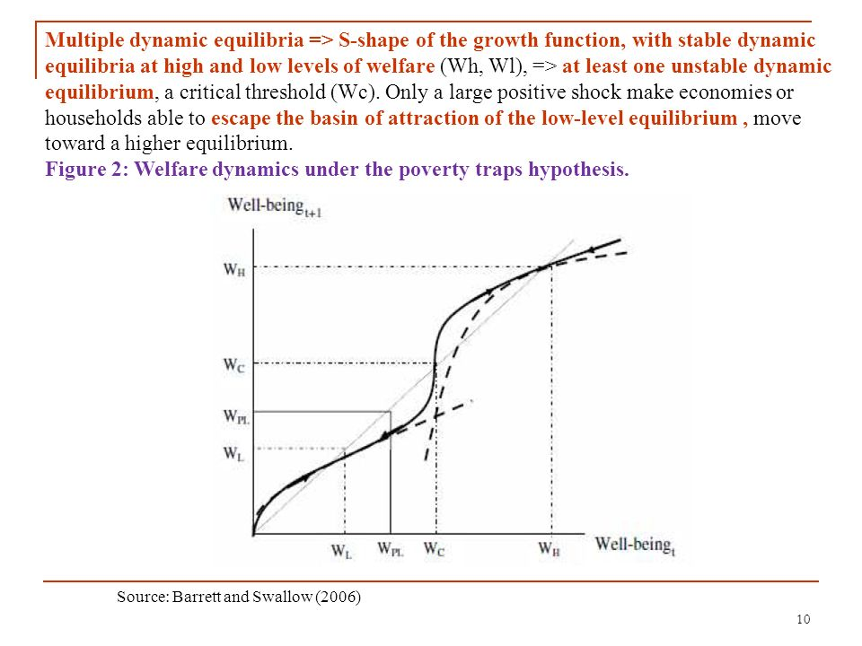 10 Source: Barrett and Swallow (2006) Multiple dynamic equilibria => S-shape of the growth function, with stable dynamic equilibria at high and low le