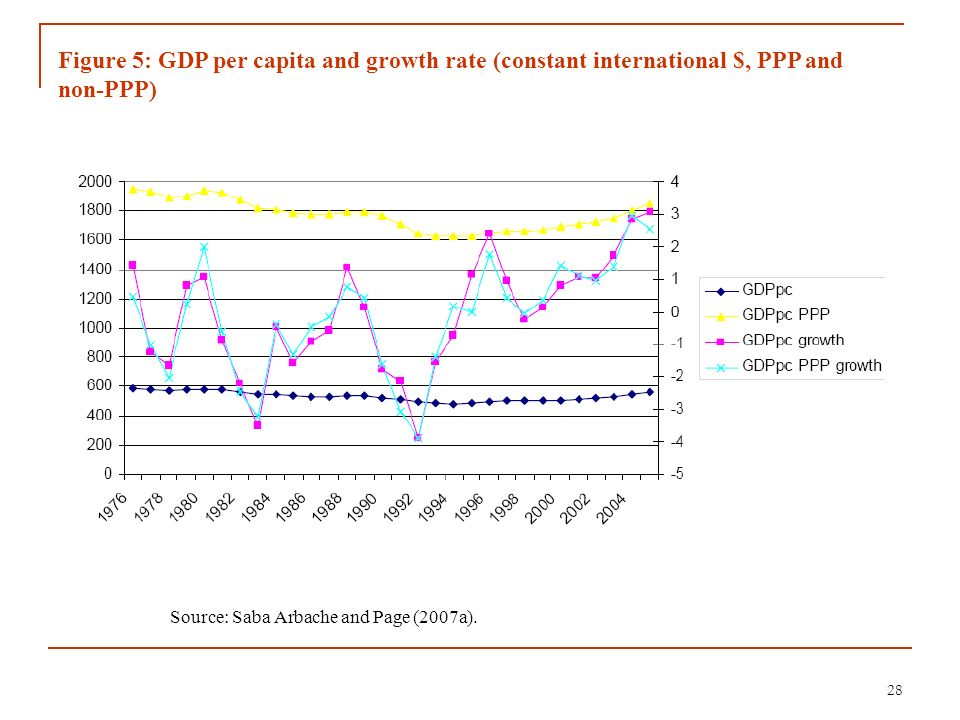 28 Source: Saba Arbache and Page (2007a). Figure 5: GDP per capita and growth rate (constant international $, PPP and non-PPP)