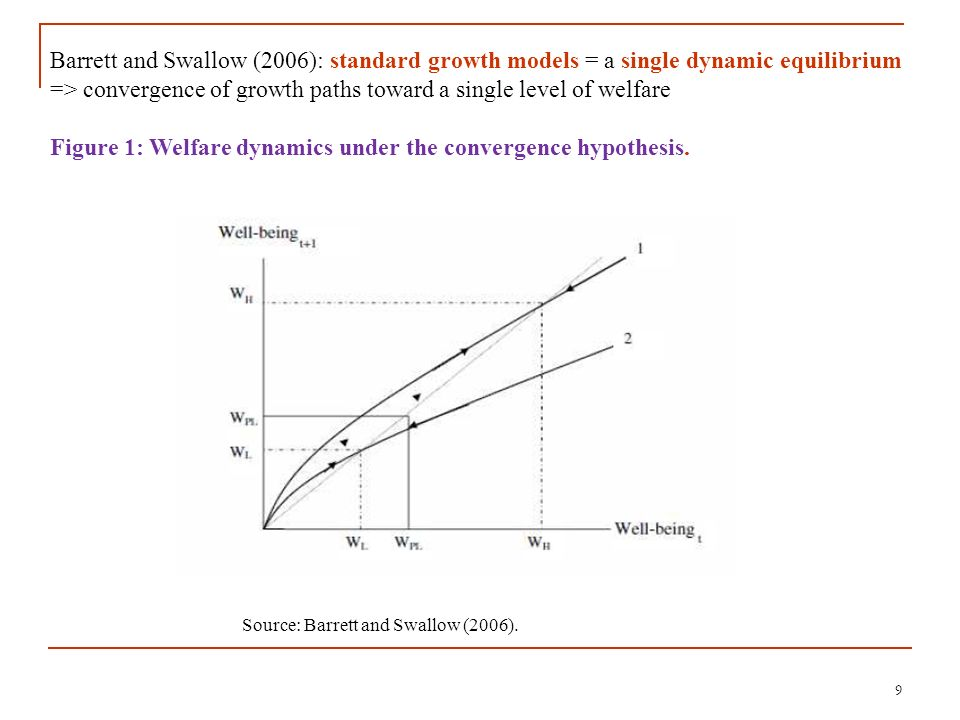 10 Source: Barrett and Swallow (2006) Multiple dynamic equilibria => S-shape of the growth function, with stable dynamic equilibria at high and low levels of welfare (Wh, Wl), => at least one unstable dynamic equilibrium, a critical threshold (Wc).
