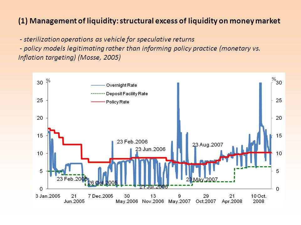 (1) Management of liquidity: structural excess of liquidity on money market - sterilization operations as vehicle for speculative returns - policy mod