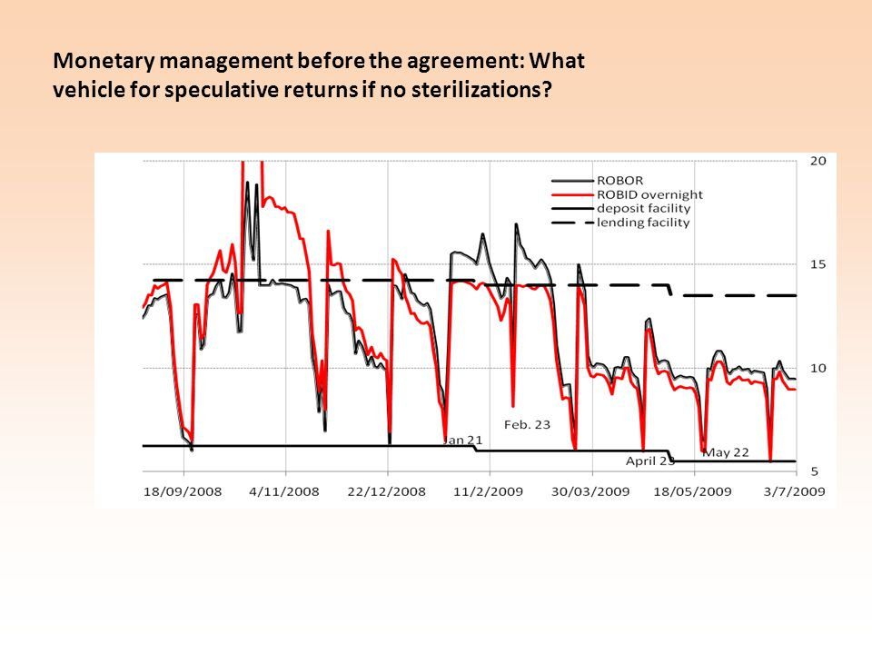 Monetary management before the agreement: What vehicle for speculative returns if no sterilizations?