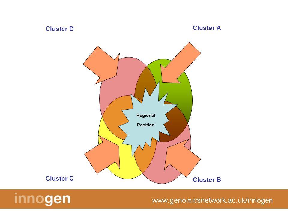 Cluster B Cluster C Cluster D Regional Position Cluster A