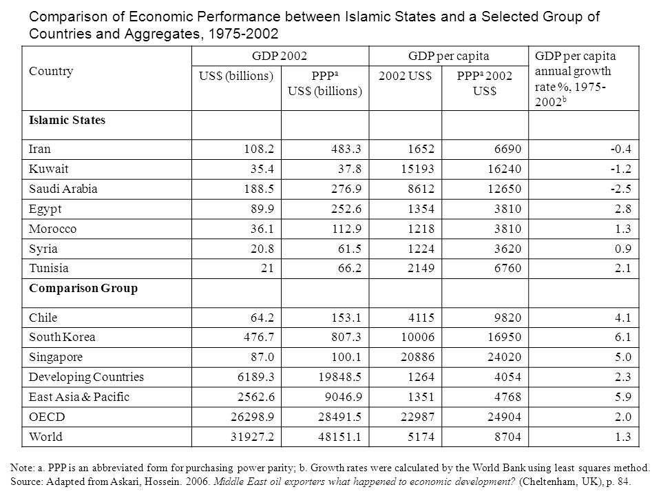 Comparison of Economic Performance between Islamic States and a Selected Group of Countries and Aggregates, 1975-2002 Country GDP 2002GDP per capitaGDP per capita annual growth rate %, 1975- 2002 b US$ (billions)PPP a US$ (billions) 2002 US$PPP a 2002 US$ Islamic States Iran108.2483.316526690-0.4 Kuwait35.437.81519316240-1.2 Saudi Arabia188.5276.9861212650-2.5 Egypt89.9252.6135438102.8 Morocco36.1112.9121838101.3 Syria20.861.5122436200.9 Tunisia2166.2214967602.1 Comparison Group Chile64.2153.1411598204.1 South Korea476.7807.310006169506.1 Singapore87.0100.120886240205.0 Developing Countries6189.319848.5126440542.3 East Asia & Pacific2562.69046.9135147685.9 OECD26298.928491.522987249042.0 World31927.248151.1517487041.3 Note: a.