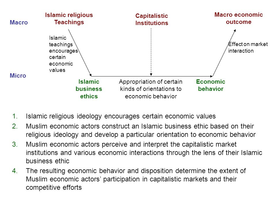 Islamic teachings encourages certain economic values Effect on market interaction Macro Micro Islamic religious Teachings Macro economic outcome Islam