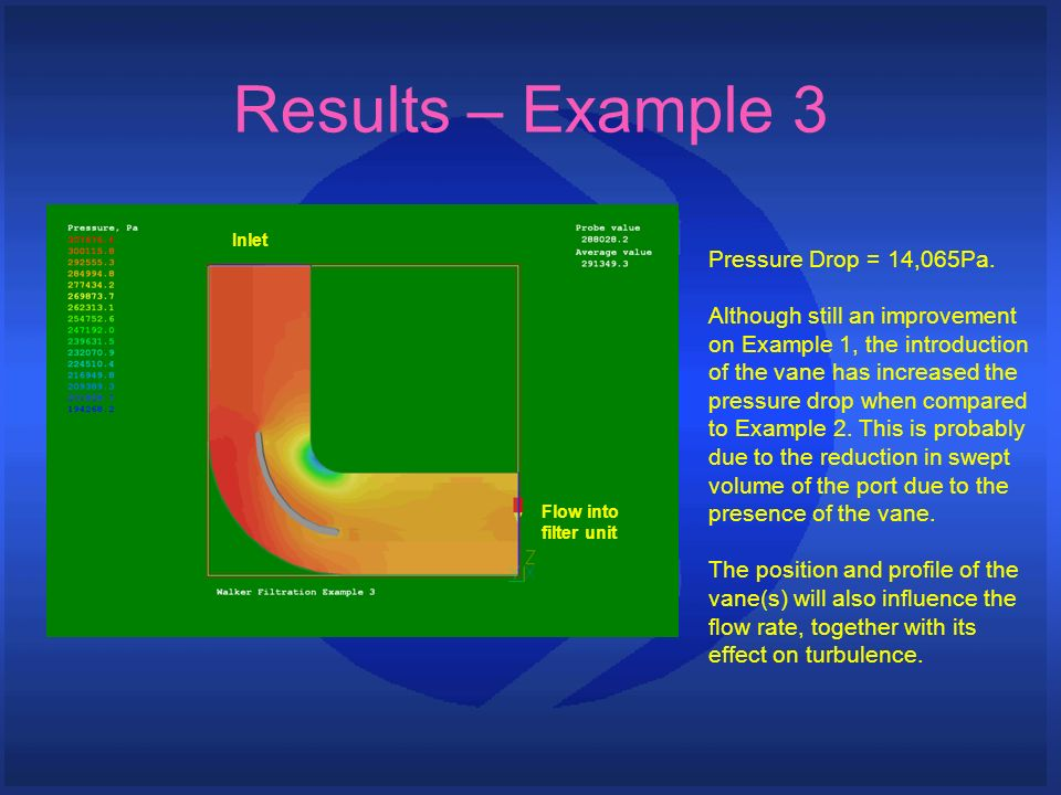 Results – Example 3 Pressure Drop = 14,065Pa. Although still an improvement on Example 1, the introduction of the vane has increased the pressure drop