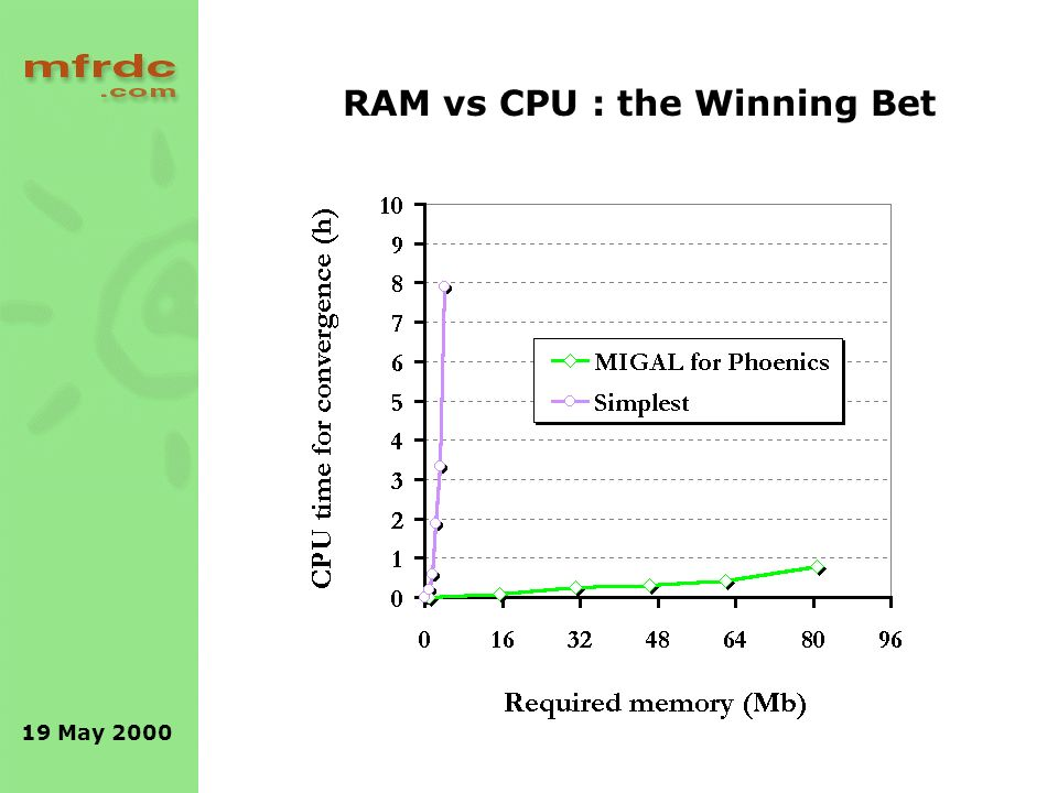 19 May 2000 RAM vs CPU : the Winning Bet