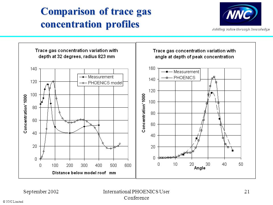 Adding value through knowledge © NNC Limited September 2002International PHOENICS User Conference 21 Comparison of trace gas concentration profiles