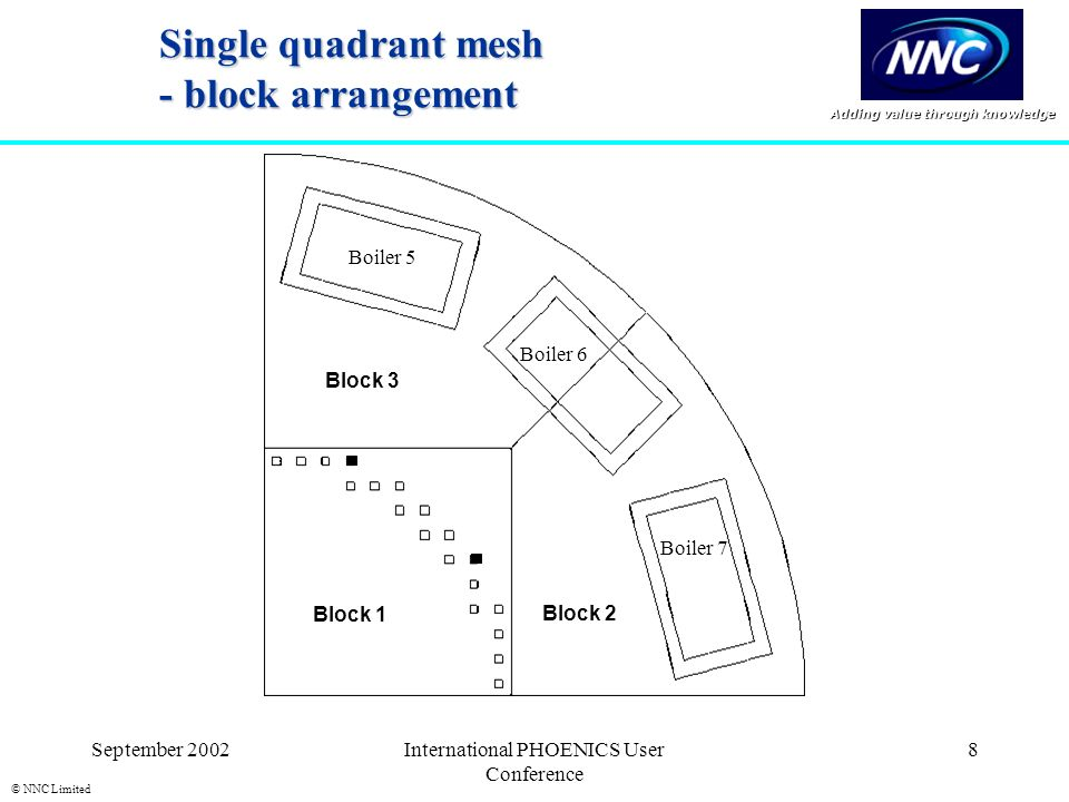 Adding value through knowledge © NNC Limited September 2002International PHOENICS User Conference 8 Single quadrant mesh - block arrangement Boiler 5 Boiler 7 Boiler 6 Block 1 Block 3 Block 2