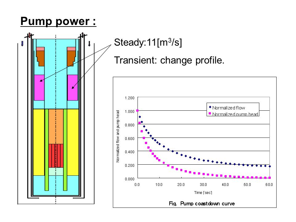 Pump power : Steady:11[m 3 /s] Transient: change profile.