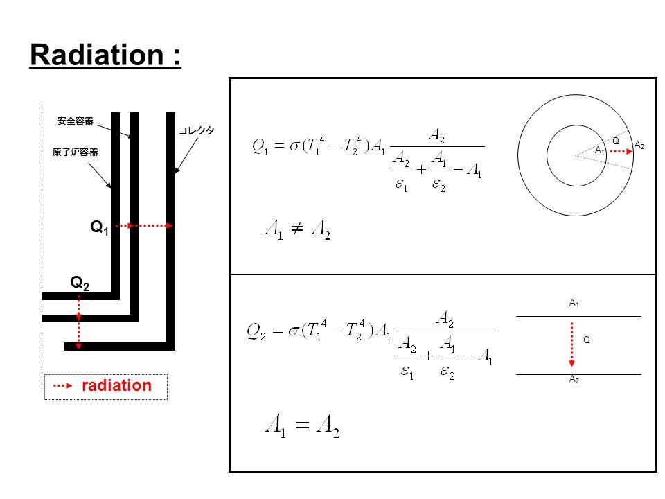Radiation : Q2Q2 Q1Q1 radiation Q A2A2 A1A1 A1A1 A2A2 Q