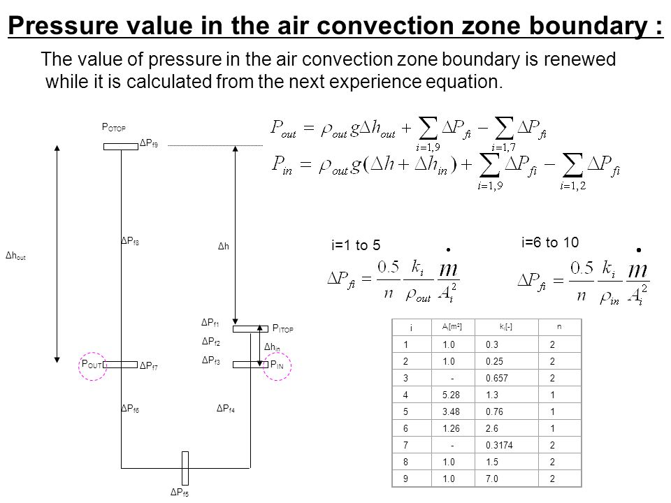 Pressure value in the air convection zone boundary : P ITOP i A i [m 2 ]k i [-]n 11.00.32 21.00.252 3-0.6572 45.281.31 53.480.761 61.262.61 7-0.31742