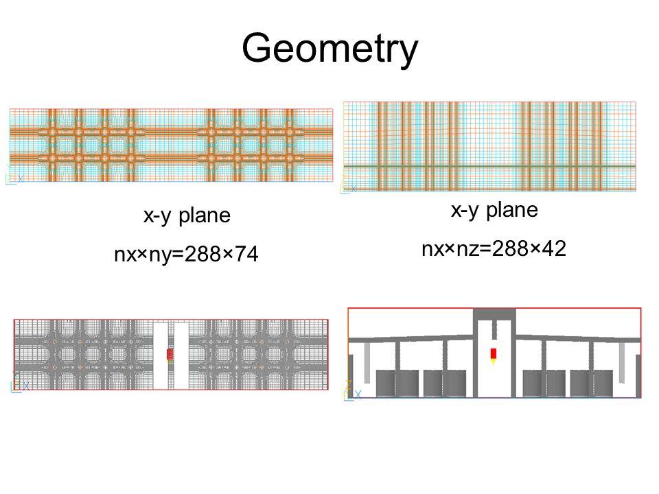 Geometry x-y plane nx×ny=288×74 x-y plane nx×nz=288×42