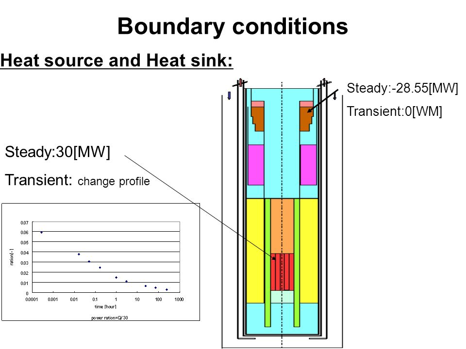 Boundary conditions Heat source and Heat sink: Steady:-28.55[MW] Transient:0[WM] Steady:30[MW] Transient: change profile