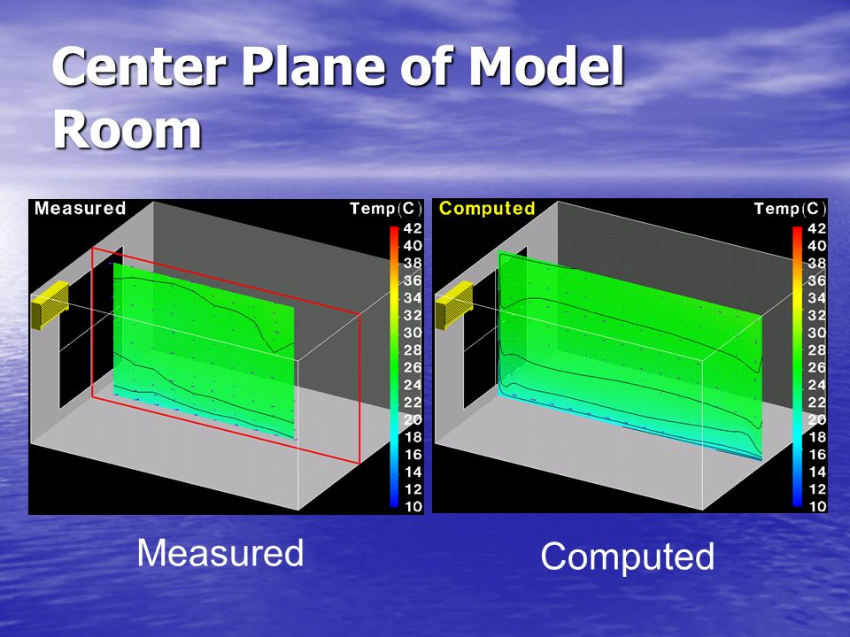 Center Plane of Model Room Measured Computed