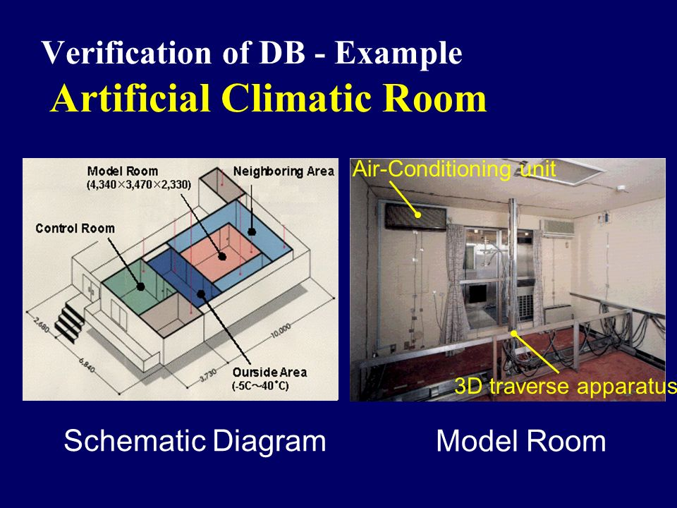 Verification of DB - Example Artificial Climatic Room Schematic Diagram 3D traverse apparatus Air-Conditioning unit Model Room