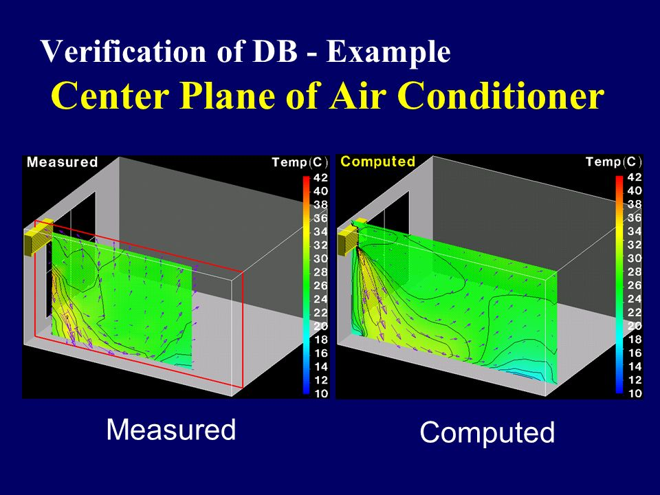 Verification of DB - Example Center Plane of Air Conditioner Measured Computed
