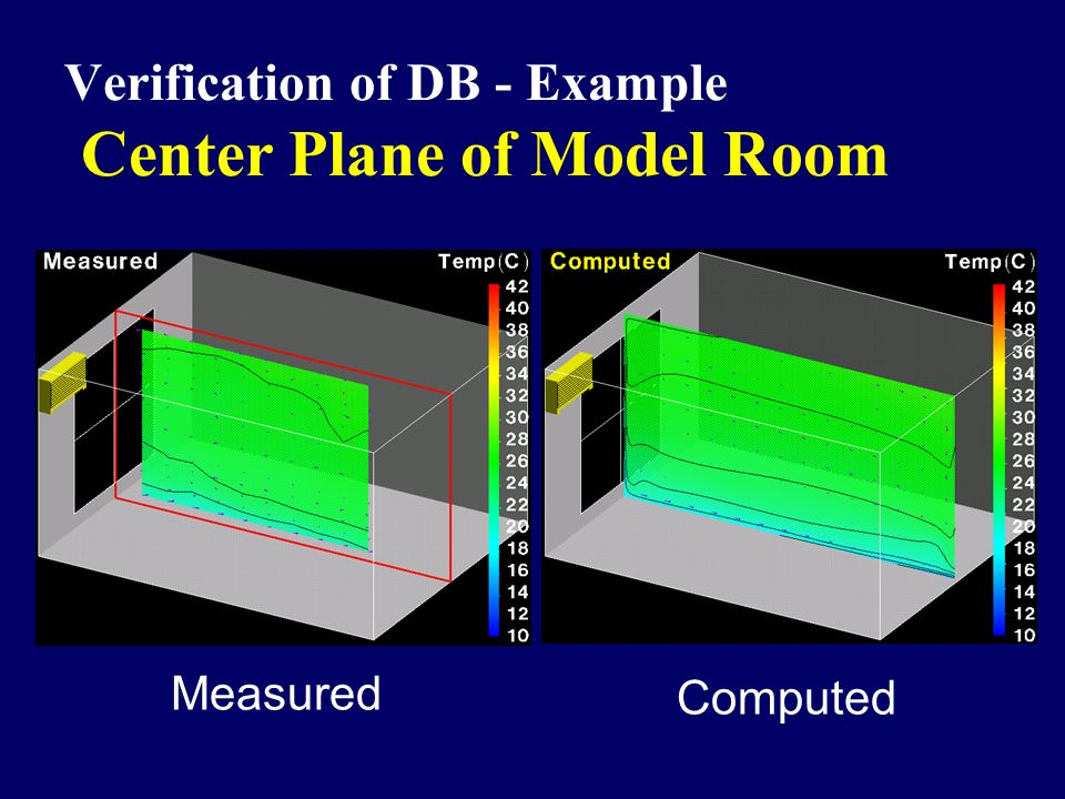 Verification of DB - Example Center Plane of Model Room Measured Computed
