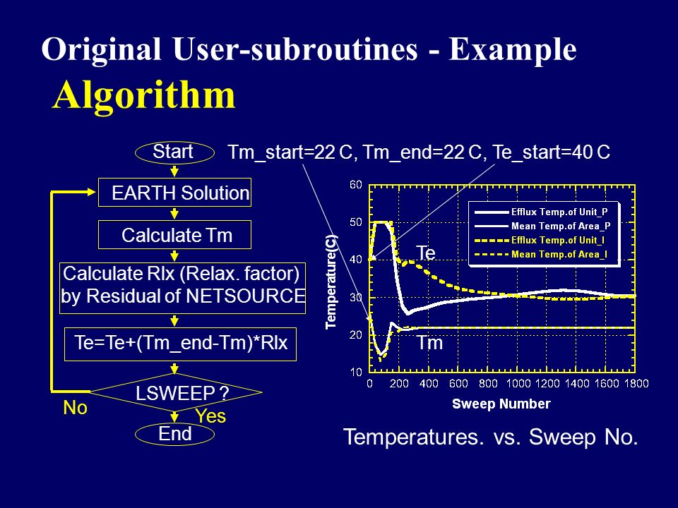Original User-subroutines - Example Algorithm Start Calculate Tm Calculate Rlx (Relax. factor) by Residual of NETSOURCE Te=Te+(Tm_end-Tm)*Rlx LSWEEP ?