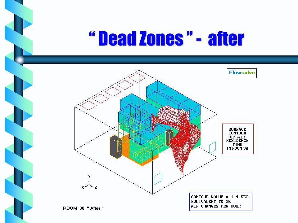 Dead Zones - after Dead Zones - after