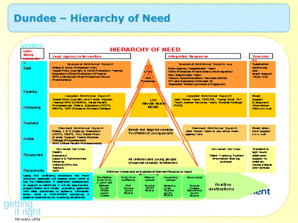 Dundee – Hierarchy of Need