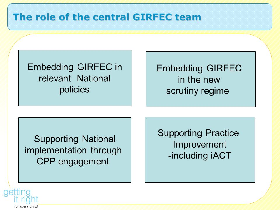 The role of the central GIRFEC team Embedding GIRFEC in relevant National policies Supporting National implementation through CPP engagement Embedding
