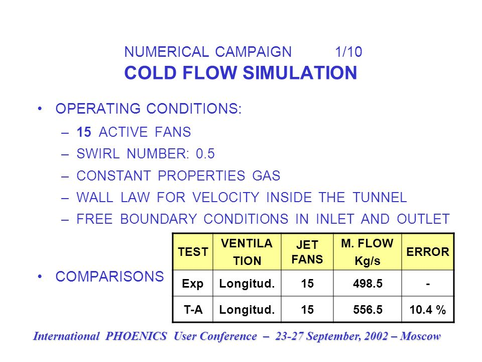 NUMERICAL CAMPAIGN 1/10 COLD FLOW SIMULATION OPERATING CONDITIONS: –15 ACTIVE FANS –SWIRL NUMBER: 0.5 –CONSTANT PROPERTIES GAS –WALL LAW FOR VELOCITY INSIDE THE TUNNEL –FREE BOUNDARY CONDITIONS IN INLET AND OUTLET COMPARISONS TEST VENTILA TION JET FANS M.