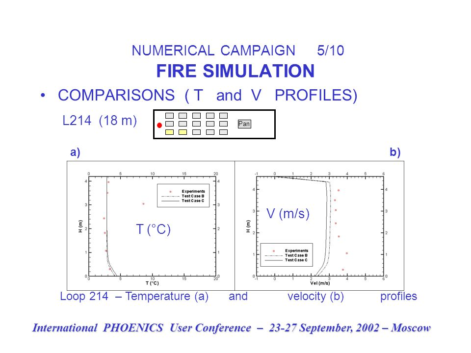 NUMERICAL CAMPAIGN 5/10 FIRE SIMULATION COMPARISONS ( T and V PROFILES) L214 (18 m) Pan International PHOENICS User Conference – 23-27 September, 2002 – Moscow a) b) V (m/s) T (°C) Loop 214 – Temperature (a) and velocity (b) profiles