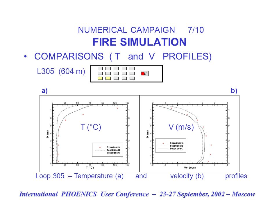 NUMERICAL CAMPAIGN 7/10 FIRE SIMULATION COMPARISONS ( T and V PROFILES) L305 (604 m) Pan International PHOENICS User Conference – 23-27 September, 2002 – Moscow a) b) T (°C) V (m/s) Loop 305 – Temperature (a) and velocity (b) profiles