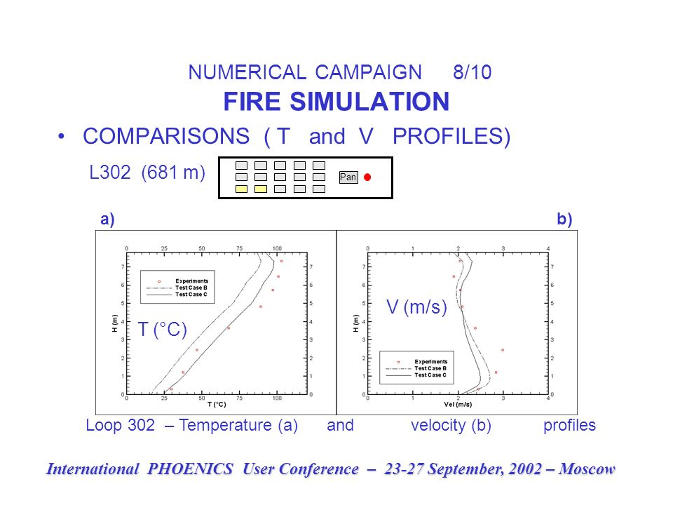 NUMERICAL CAMPAIGN 8/10 FIRE SIMULATION COMPARISONS ( T and V PROFILES) L302 (681 m) Pan International PHOENICS User Conference – 23-27 September, 2002 – Moscow a) b) V (m/s) T (°C) Loop 302 – Temperature (a) and velocity (b) profiles