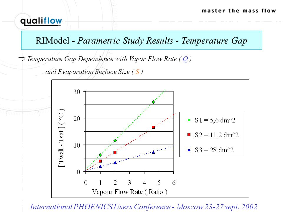 RIModel - Parametric Study Results - Temperature Gap International PHOENICS Users Conference - Moscow 23-27 sept.
