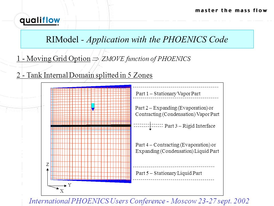 RIModel - Boundaries Conditions for Parametric Study International PHOENICS Users Conference - Moscow 23-27 sept.