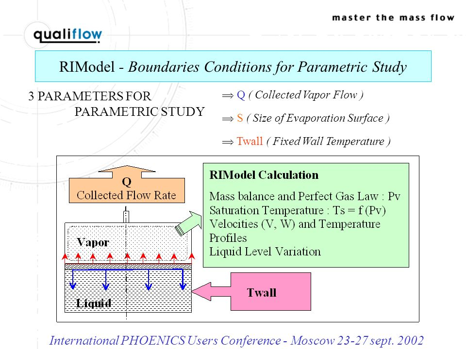 RIModel - Simulated Cases International PHOENICS Users Conference - Moscow 23-27 sept.