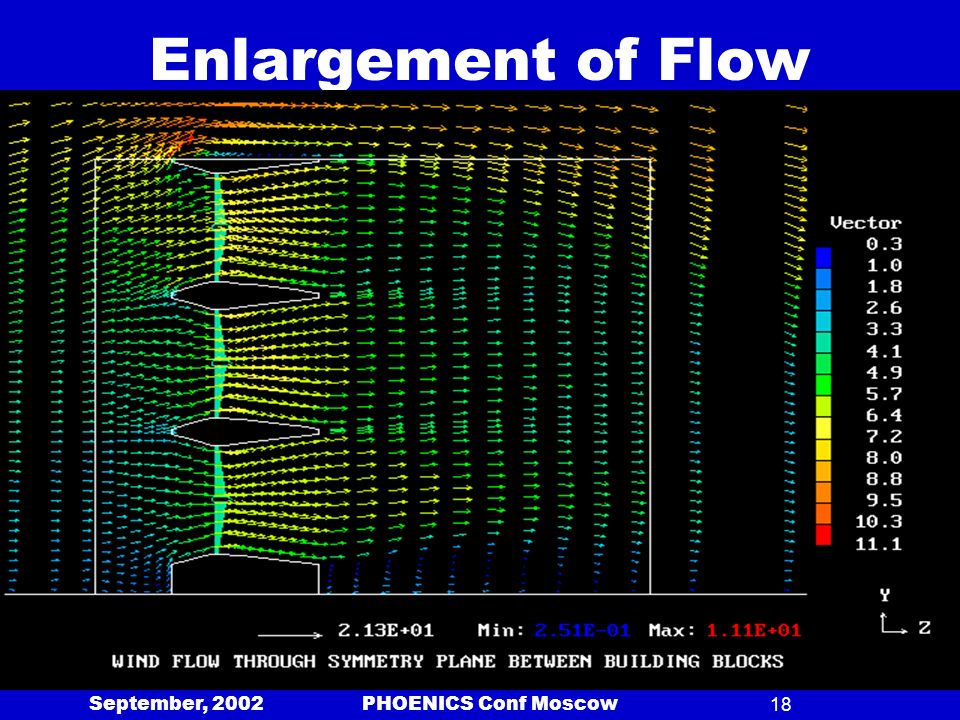 September, 2002 PHOENICS Conf Moscow18 Enlargement of Flow