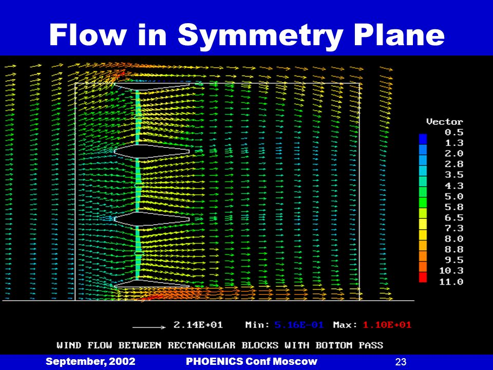 September, 2002 PHOENICS Conf Moscow23 Flow in Symmetry Plane