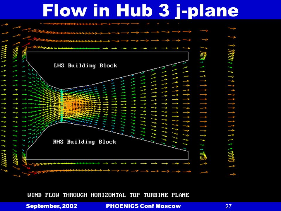 September, 2002 PHOENICS Conf Moscow27 Flow in Hub 3 j-plane