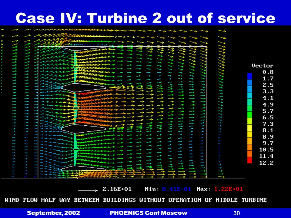 September, 2002 PHOENICS Conf Moscow30 Case IV: Turbine 2 out of service