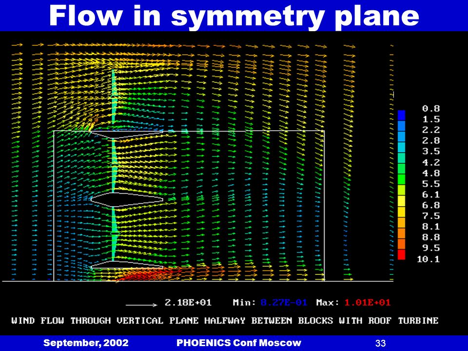 September, 2002 PHOENICS Conf Moscow33 Flow in symmetry plane