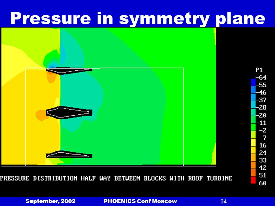 September, 2002 PHOENICS Conf Moscow34 Pressure in symmetry plane