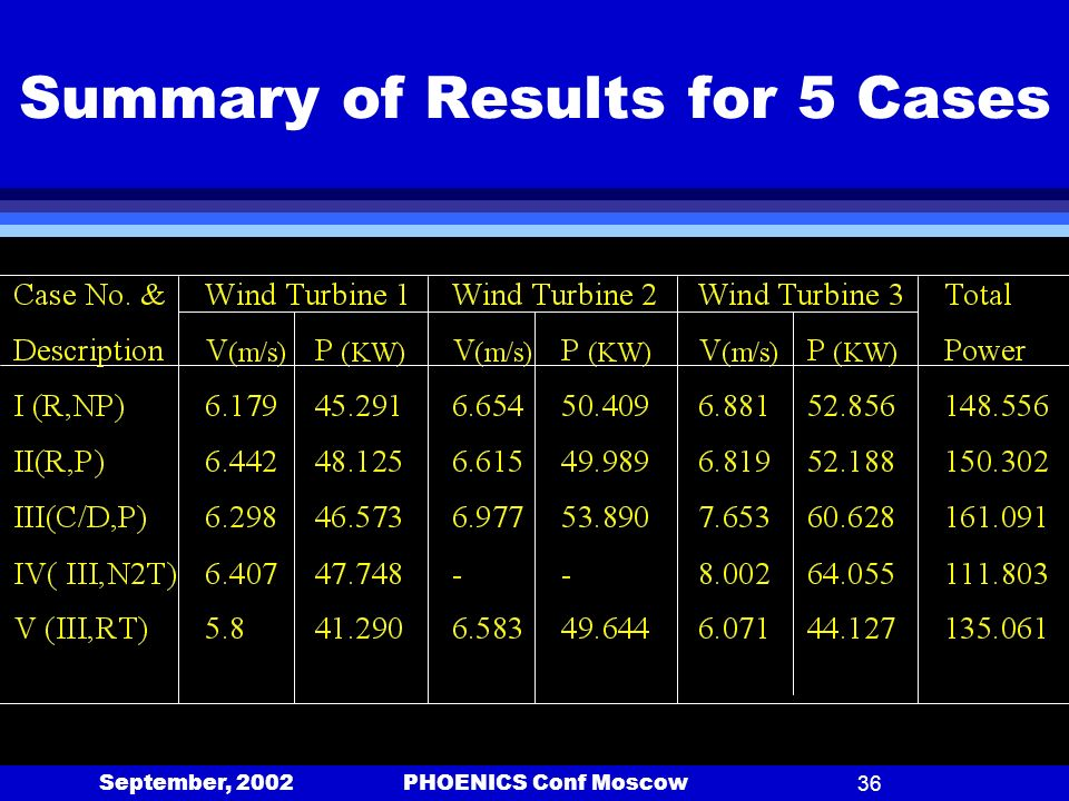 September, 2002 PHOENICS Conf Moscow36 Summary of Results for 5 Cases