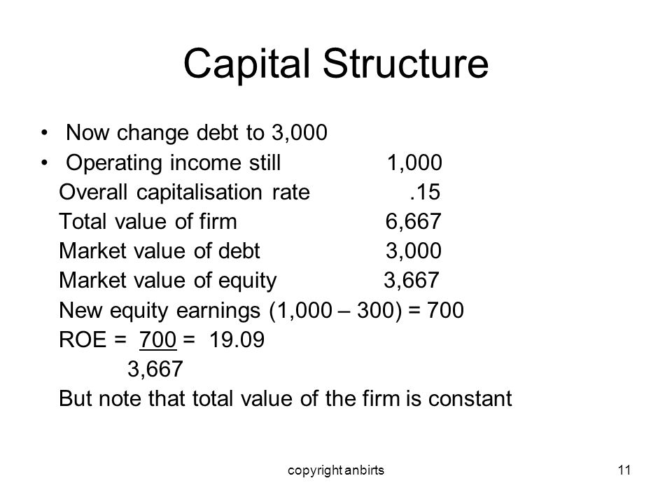 copyright anbirts11 Capital Structure Now change debt to 3,000 Operating income still 1,000 Overall capitalisation rate.15 Total value of firm 6,667 M