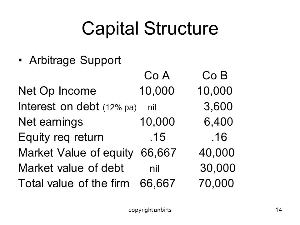 copyright anbirts14 Capital Structure Arbitrage Support Co A Co B Net Op Income 10,000 10,000 Interest on debt (12% pa) nil 3,600 Net earnings 10,000