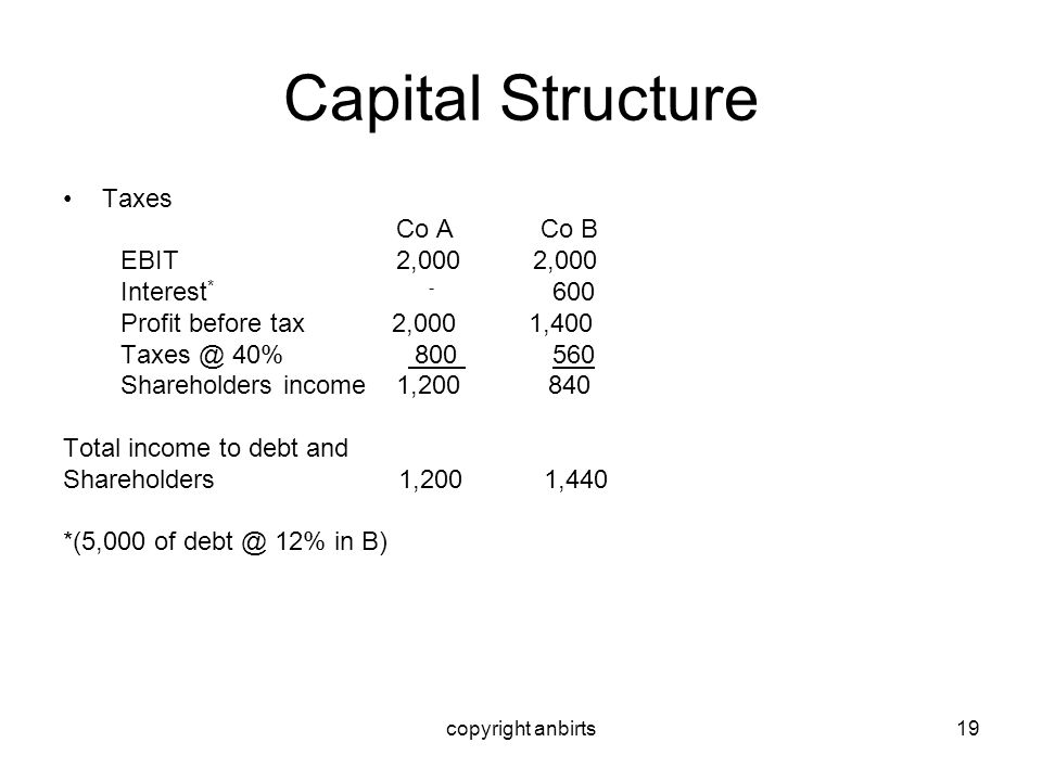 copyright anbirts19 Capital Structure Taxes Co A Co B EBIT 2,000 2,000 Interest * - 600 Profit before tax 2,000 1,400 Taxes @ 40% 800 560 Shareholders