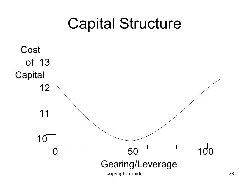 copyright anbirts28 Capital Structure Cost of 13 Capital 12 11 10 0 50 100 Gearing/Leverage
