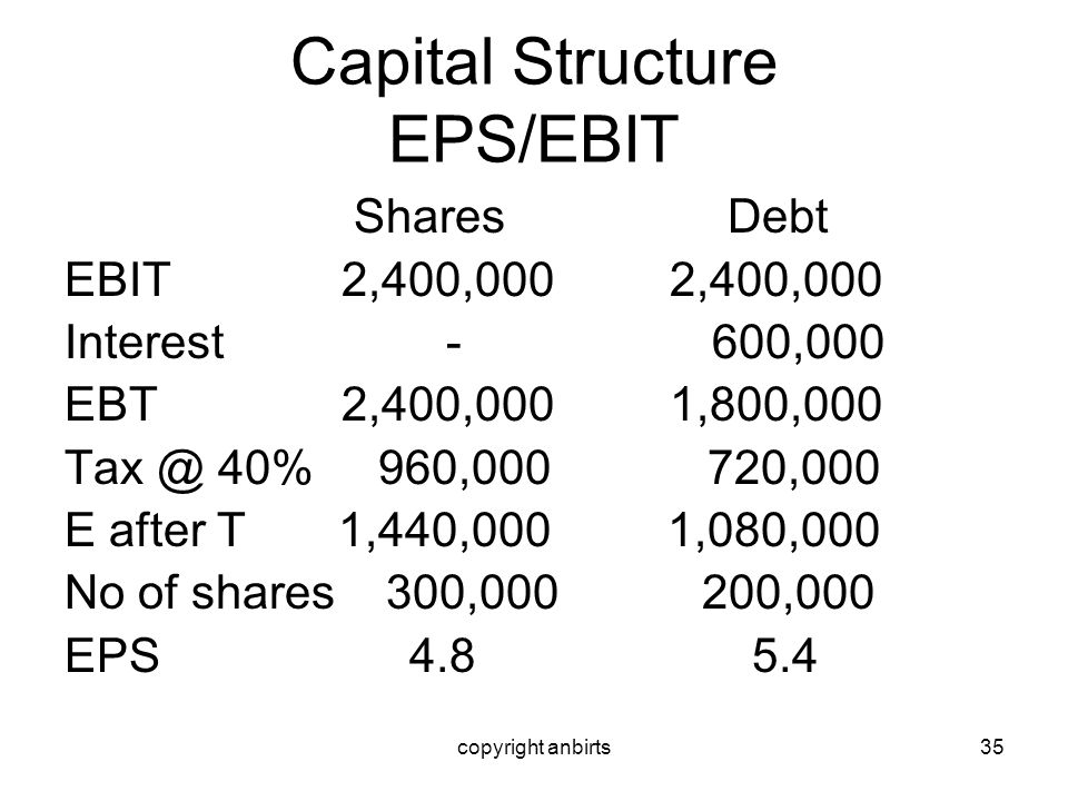 copyright anbirts35 Capital Structure EPS/EBIT Shares Debt EBIT 2,400,000 2,400,000 Interest - 600,000 EBT 2,400,000 1,800,000 Tax @ 40% 960,000 720,0