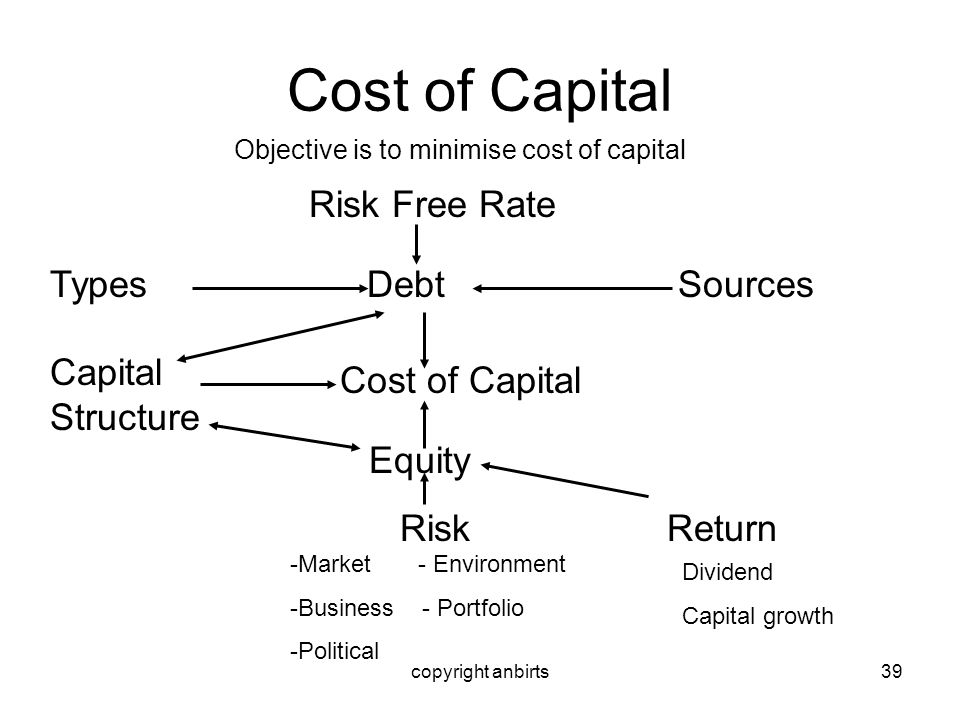copyright anbirts39 Cost of Capital Objective is to minimise cost of capital Risk Free Rate Types Debt Sources Cost of Capital Equity Risk Return Divi