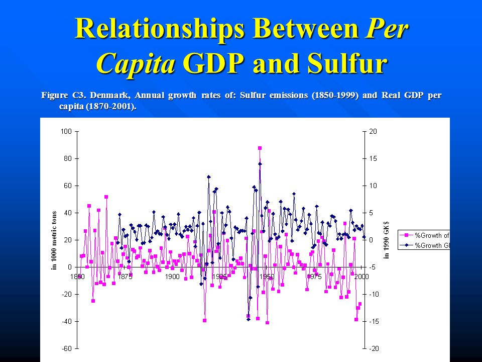Relationships Between Per Capita GDP and Sulfur Figure C3. Denmark, Annual growth rates of: Sulfur emissions (1850-1999) and Real GDP per capita (1870