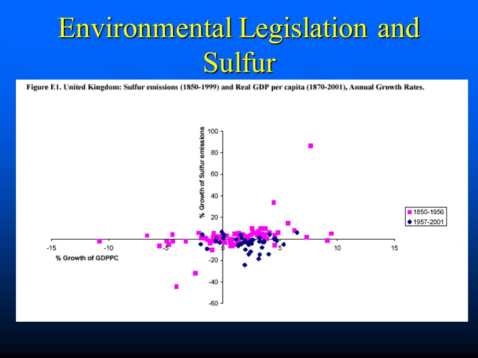 Environmental Legislation and Sulfur